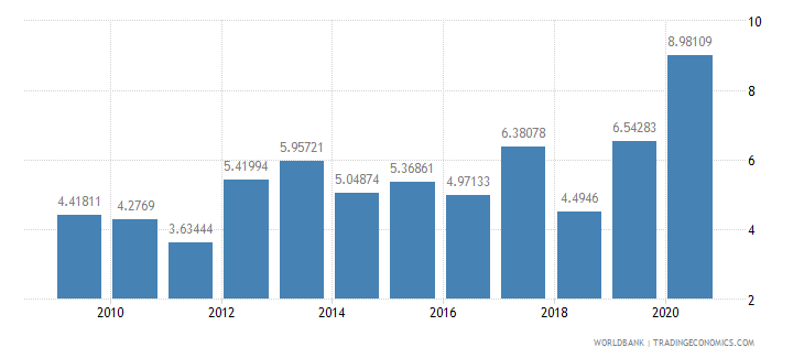bangladesh net oda received percent of imports of goods and services wb data