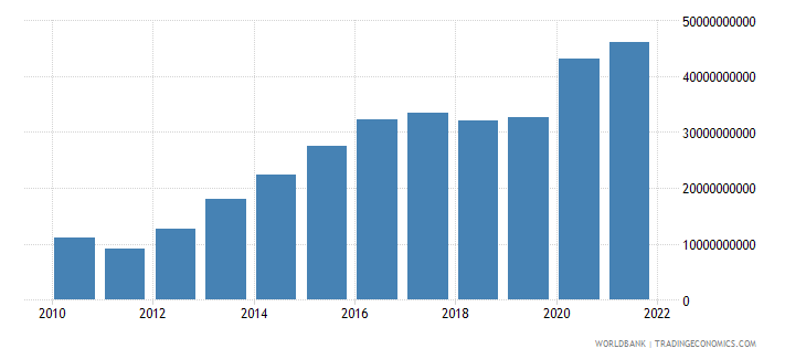 bangladesh total reserves includes gold us dollar wb data