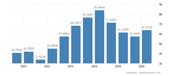 bangladesh total reserves percent of total external debt wb data