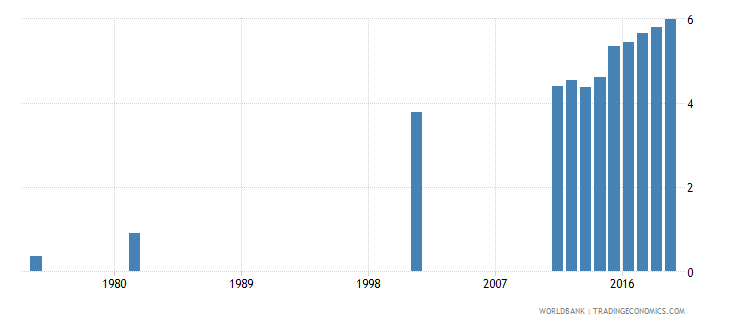 bangladesh uis mean years of schooling of the population age 25 female wb data