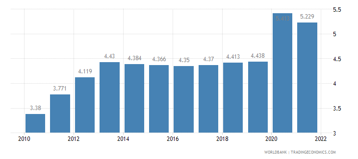 bangladesh unemployment total percent of total labor force wb data