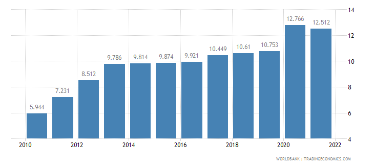 bangladesh unemployment youth male percent of male labor force ages 15 24 wb data