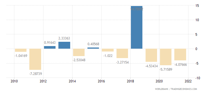 barbados agriculture value added annual percent growth wb data