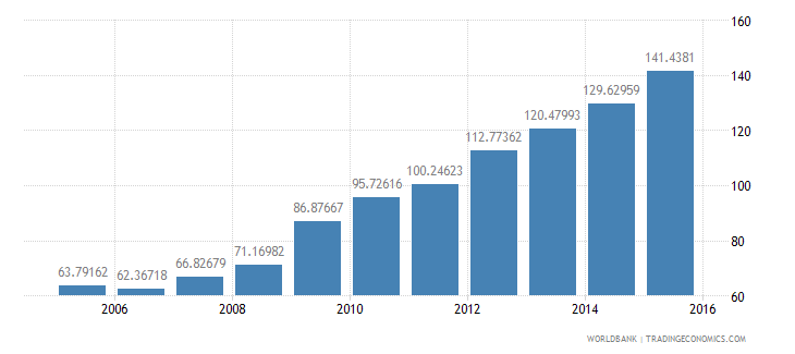 barbados central government debt total percent of gdp wb data