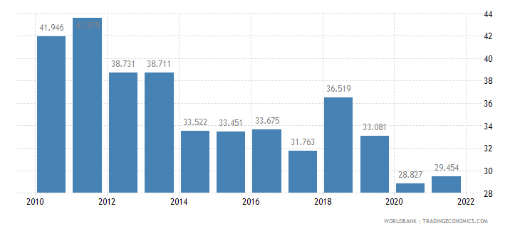 barbados employment to population ratio ages 15 24 male percent wb data