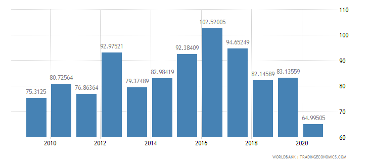 barbados export volume index 2000  100 wb data
