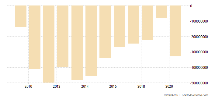 barbados external balance on goods and services us dollar wb data