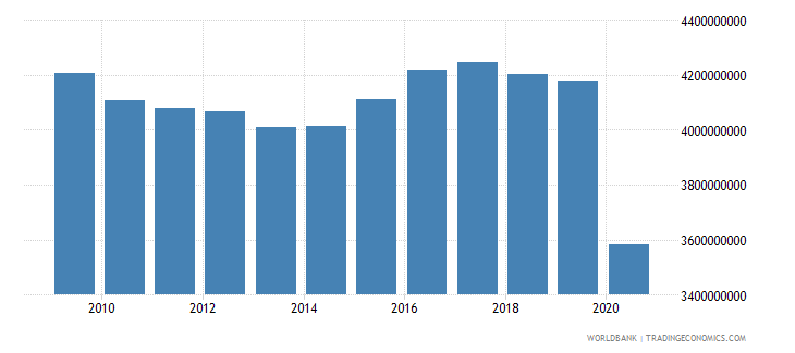 barbados gross value added at factor cost constant 2000 us dollar wb data