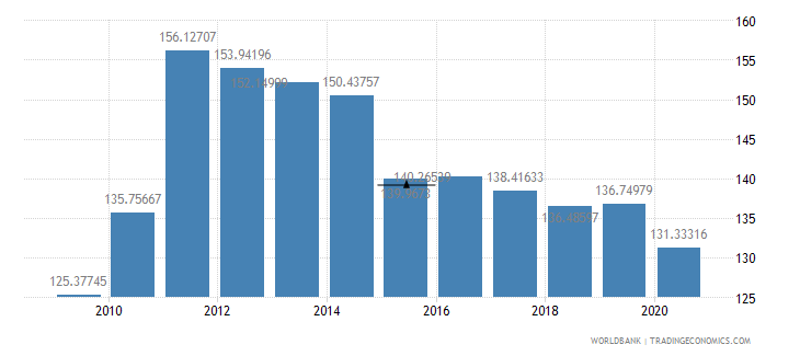 barbados import value index 2000  100 wb data