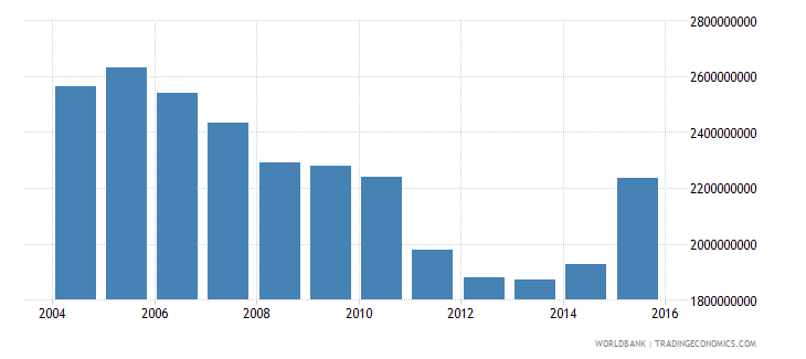 barbados imports of goods and services constant 2000 us dollar wb data