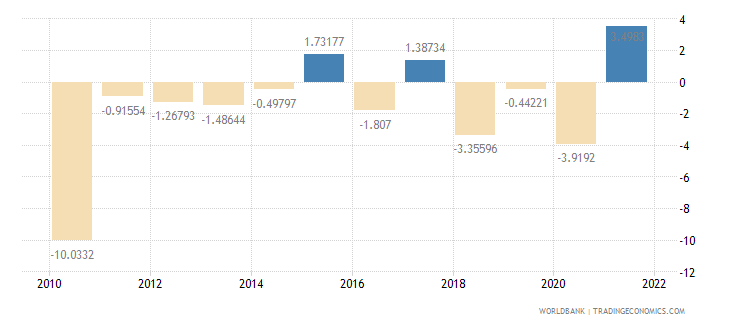 barbados industry value added annual percent growth wb data