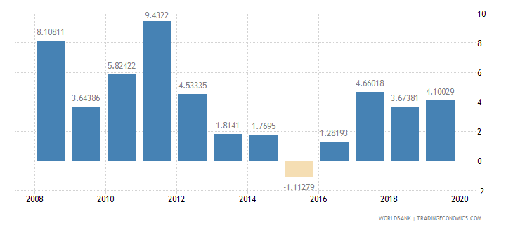 barbados inflation consumer prices annual percent wb data