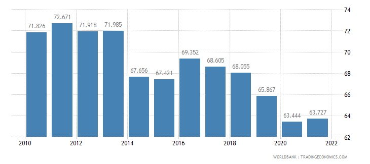 barbados labor participation rate male percent of male population ages 15 plus  wb data