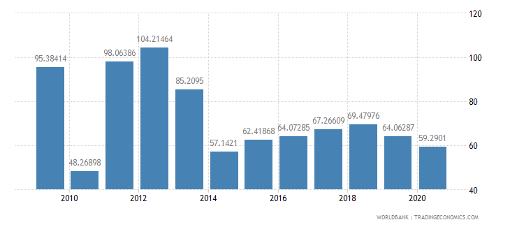 barbados market capitalization of listed companies percent of gdp wb data