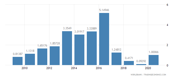 barbados merchandise exports to developing economies in east asia  pacific percent of total merchandise exports wb data