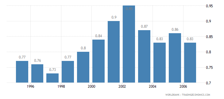 barbados military expenditure percent of gdp wb data
