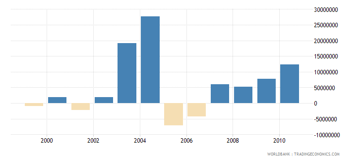 barbados net bilateral aid flows from dac donors european commission us dollar wb data