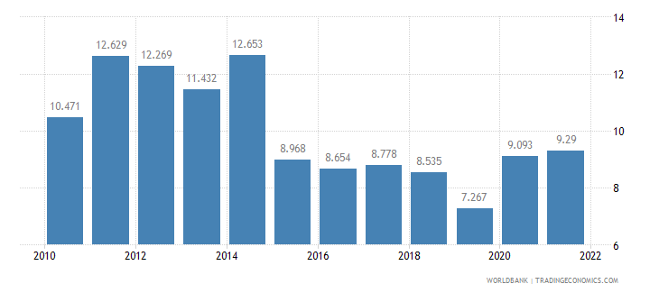 barbados unemployment female percent of female labor force wb data