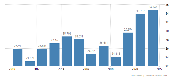 barbados unemployment youth male percent of male labor force ages 15 24 wb data
