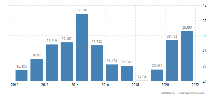 barbados unemployment youth total percent of total labor force ages 15 24 wb data