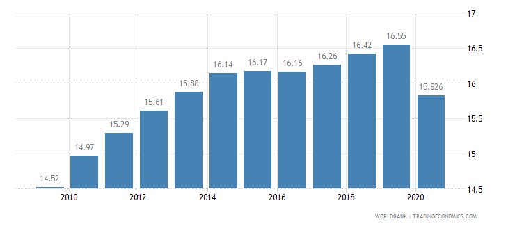 barbados vulnerable employment total percent of total employment wb data
