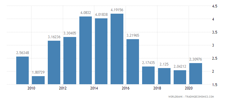 barbados workers remittances and compensation of employees received percent of gdp wb data