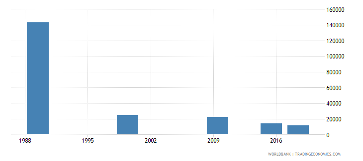 belarus adult illiterate population 15 years female number wb data