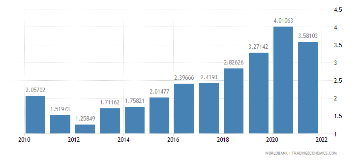 belarus agricultural raw materials exports percent of merchandise exports wb data