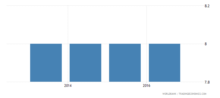 belarus ease of shareholder suits index 0 to 10 wb data