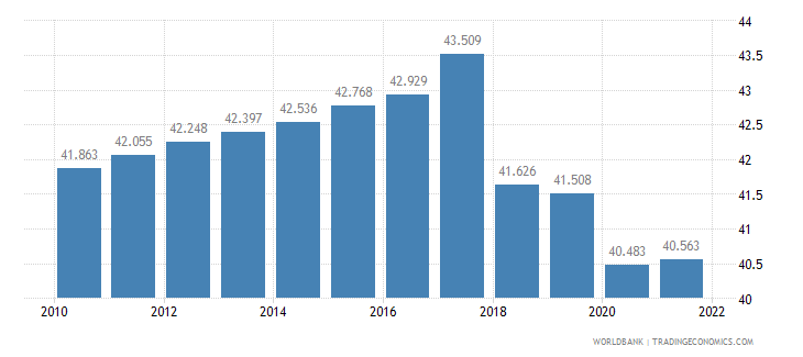 belarus employment to population ratio ages 15 24 total percent wb data