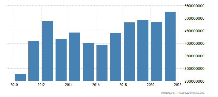 belarus exports as a capacity to import constant lcu wb data