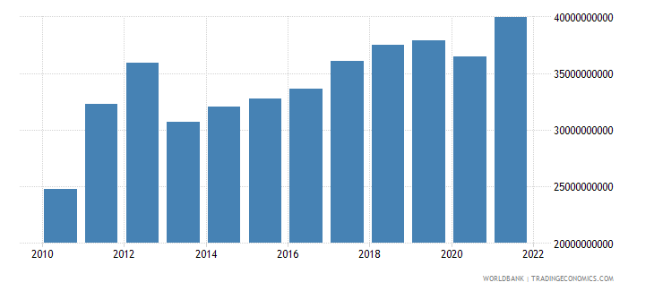 belarus exports of goods and services constant 2000 us dollar wb data