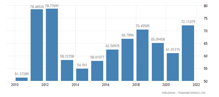 belarus exports of goods and services percent of gdp wb data