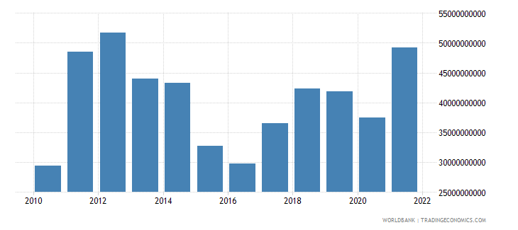 belarus exports of goods and services us dollar wb data
