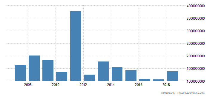 belarus foreign direct investment net inflows in reporting economy drs us dollar wb data