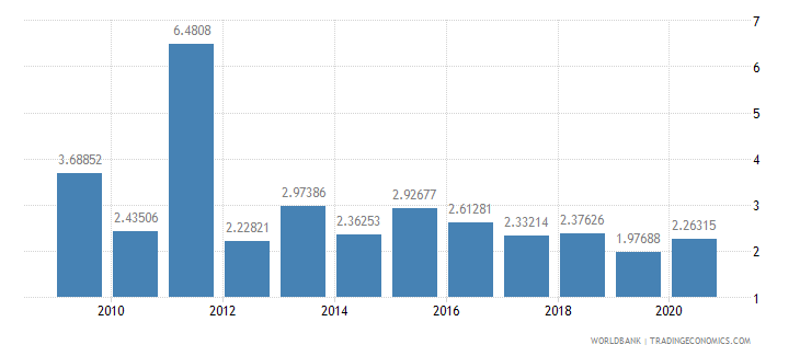 belarus foreign direct investment net inflows percent of gdp wb data