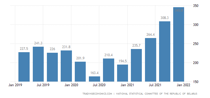 Belarus GDP From Mining