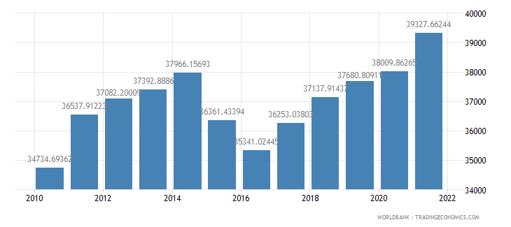 belarus gdp per person employed constant 1990 ppp dollar wb data