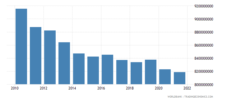 belarus general government final consumption expenditure constant 2000 us dollar wb data