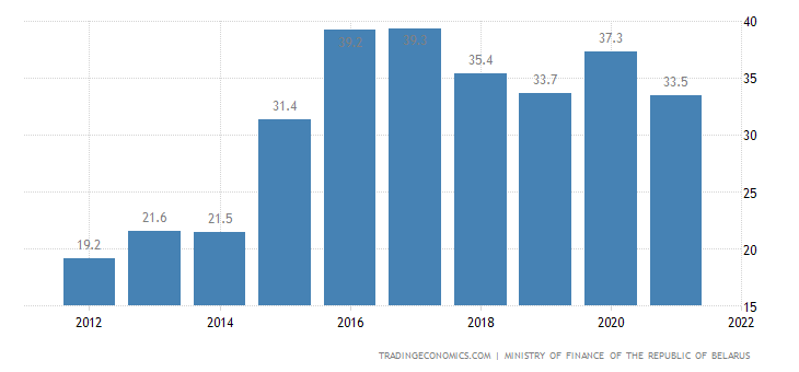 Belarus Government Debt to GDP
