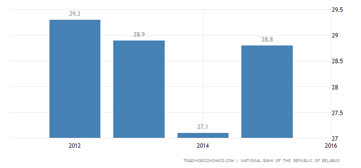 Belarus Government Spending To GDP
