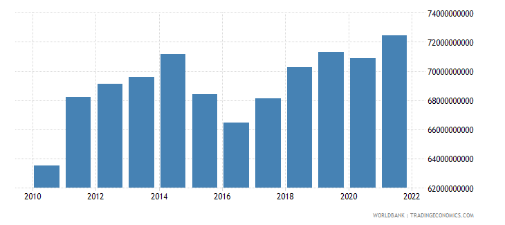 belarus gross value added at factor cost constant lcu wb data