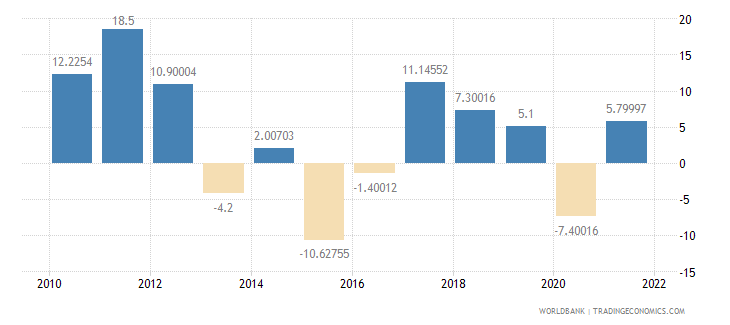 belarus imports of goods and services annual percent growth wb data