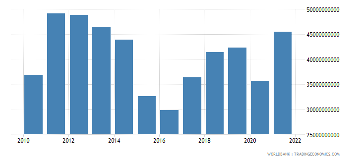 belarus imports of goods and services us dollar wb data