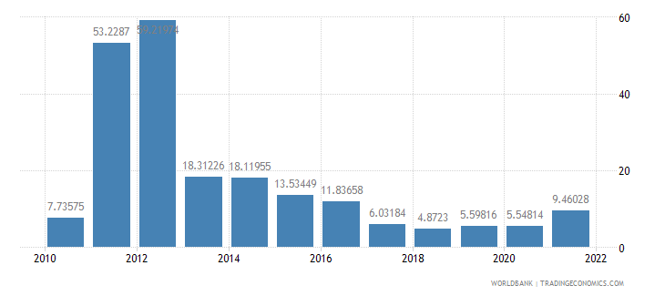 belarus inflation consumer prices annual percent wb data