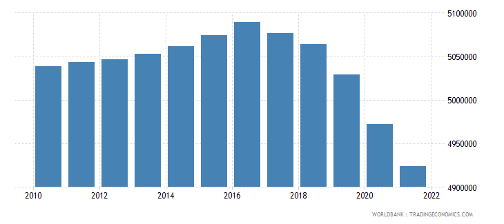 belarus labor force total wb data