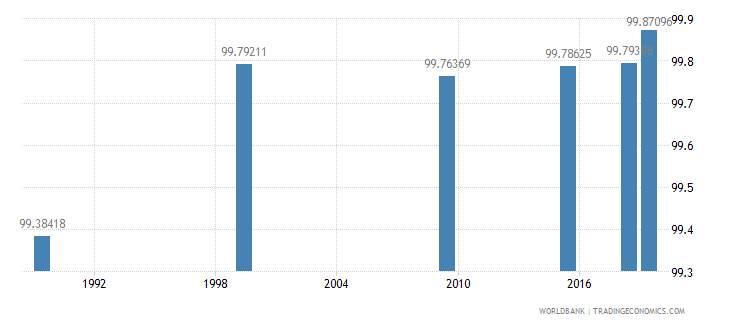 belarus literacy rate adult male percent of males ages 15 and above wb data