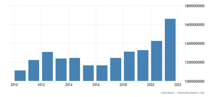 belarus manufacturing value added constant 2000 us dollar wb data
