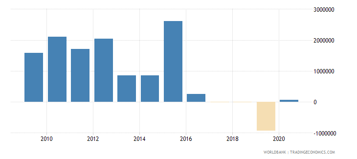 belarus net bilateral aid flows from dac donors denmark us dollar wb data