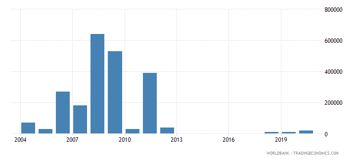 belarus net bilateral aid flows from dac donors ireland us dollar wb data